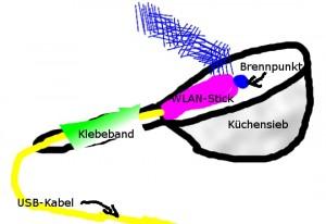 Bild zur Grid4Stick-Antenne im Eigenbau