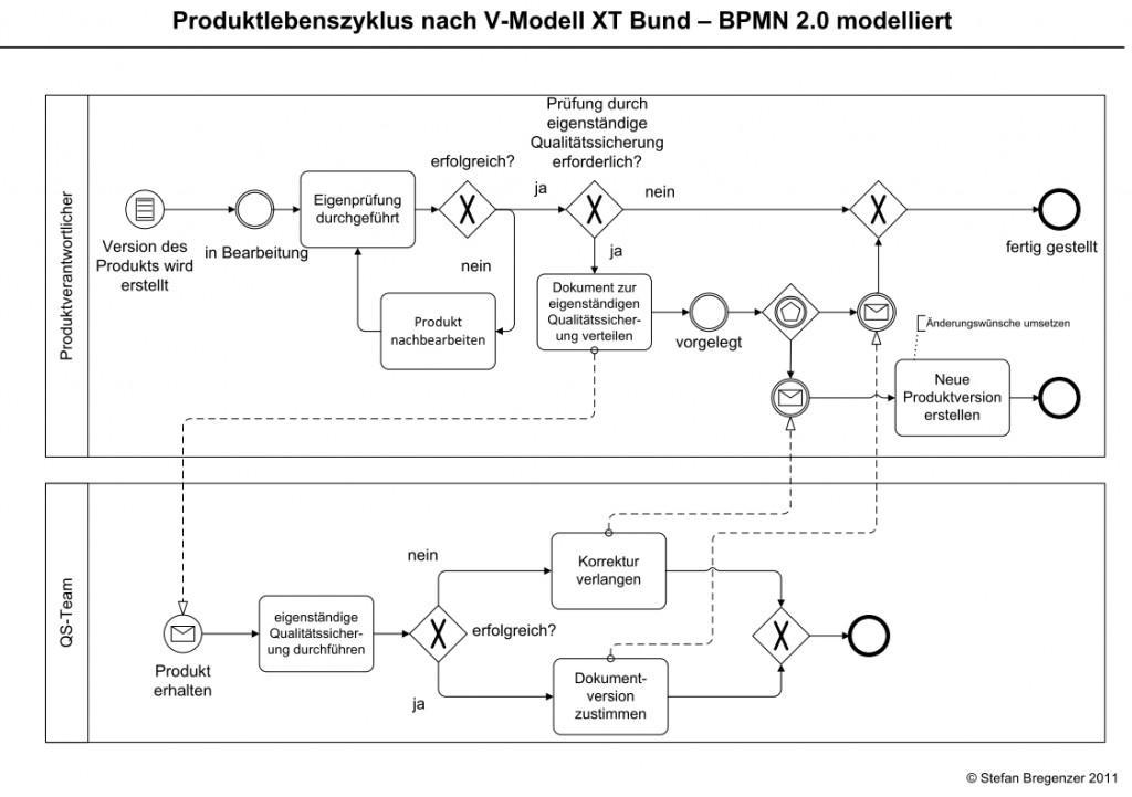 Produktlebenszyklus nach V-Modell XT bzw. V-Modell XT Bund in BPMN 2.0 modelliert