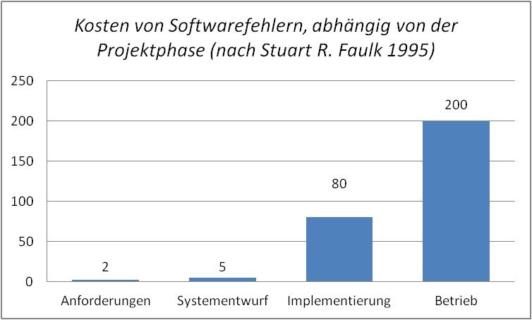 Kosten von Softwarefehlern nach Stuart R. Faulk 1995