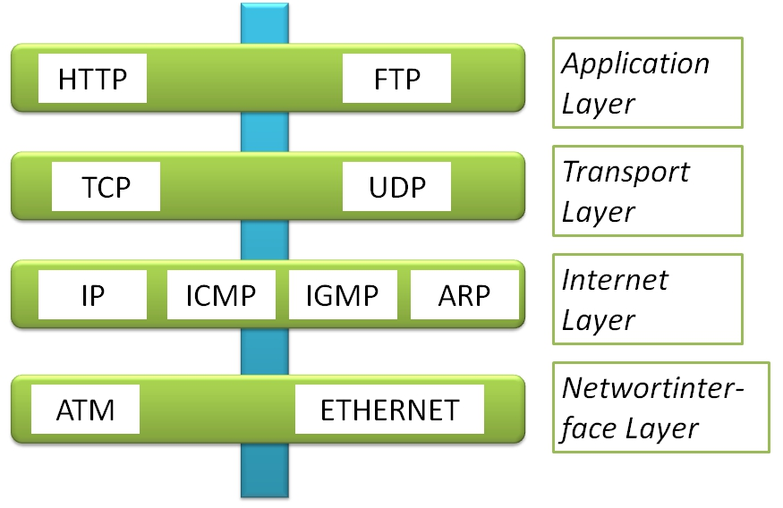 TCP/IP Modell