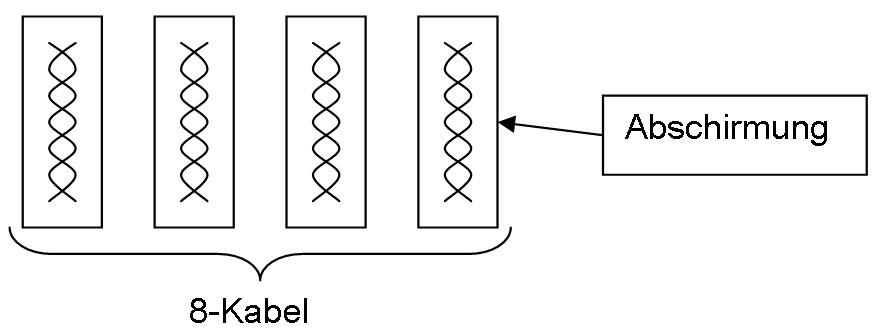 Twisted Pair Kabel - Netzwerkkabel - Patchkabel schematisch