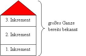 Inkrementelles Softwareentwicklungsmodell Schaubild