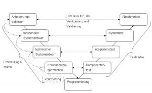 V-Modell nach ISTQB