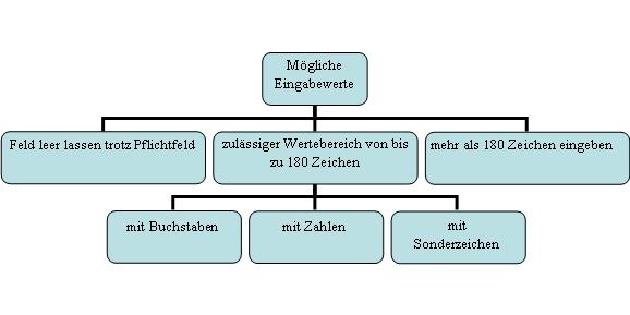 Beispiel für Äquivalenzklassenbaum nach ISTQB