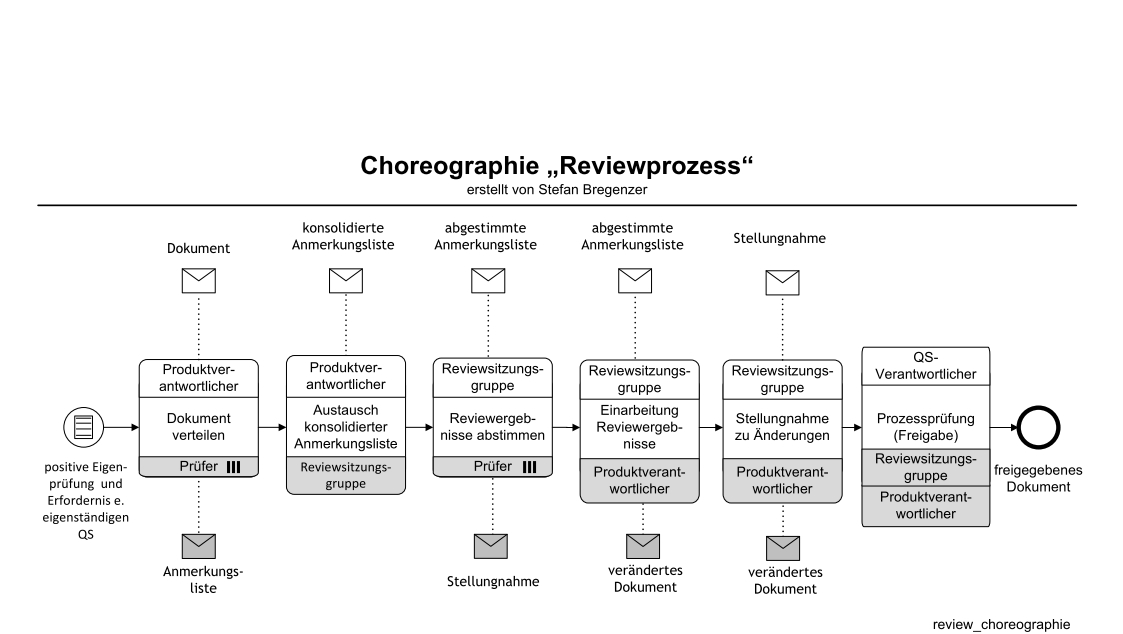 Choreographie zum Reviewprozess in BPMN