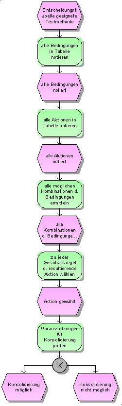 EPK Entscheidungstabellentest Prozessmodell