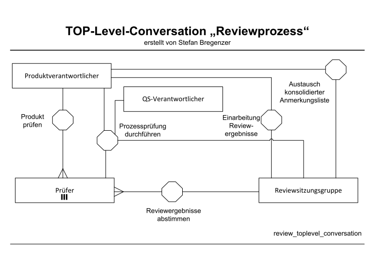 Top Level Conversation Reviewprozess in BPMN