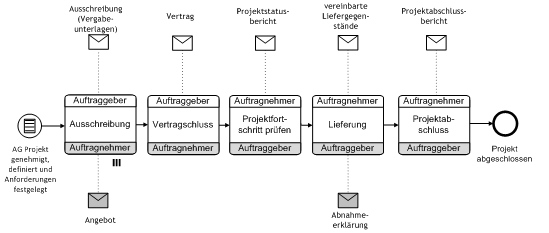 AG/AN-Schnittstelle als Chreographie in BPMN