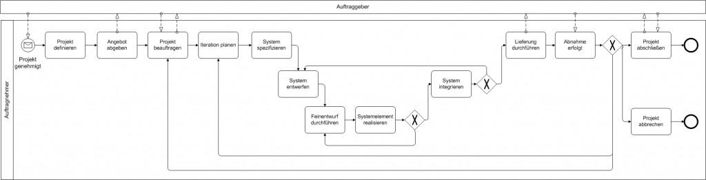 Projektdurchführungsstrategie bei AN-Projekt mit inkrementeller Systementwicklung