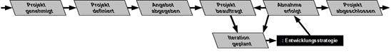 Teil 1 Projektdurchführungsstrategie eines AN-Projekts mit Entwicklung, Weiterentwicklung oder Migration