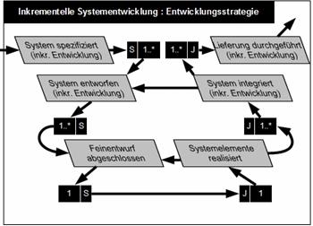 Teil 2 Projektdurchführungsstrategie eines AN-Projekts mit Entwicklung, Weiterentwicklung oder Migration