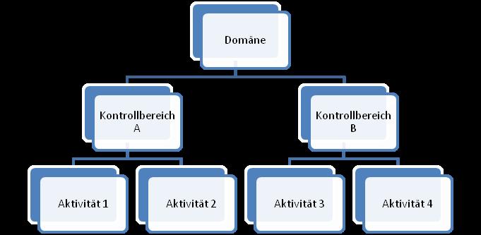 Strukturierung der Prozesse in COBIT in Aktivität, Kontrollbereich, Domäne