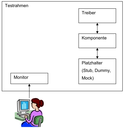 testrahmen_testtreiber_latzhalter_monitor