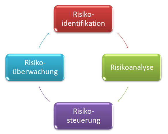 Kreislauf des Risikomanagements, Risikoidentifikation, Risikoanalyse, Risikosteuerung, Risikoüberwachung