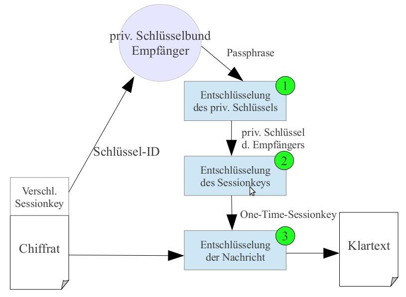 Entschlüsselung mit PGP