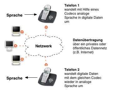 IP-Telefon Funktionsprinzip