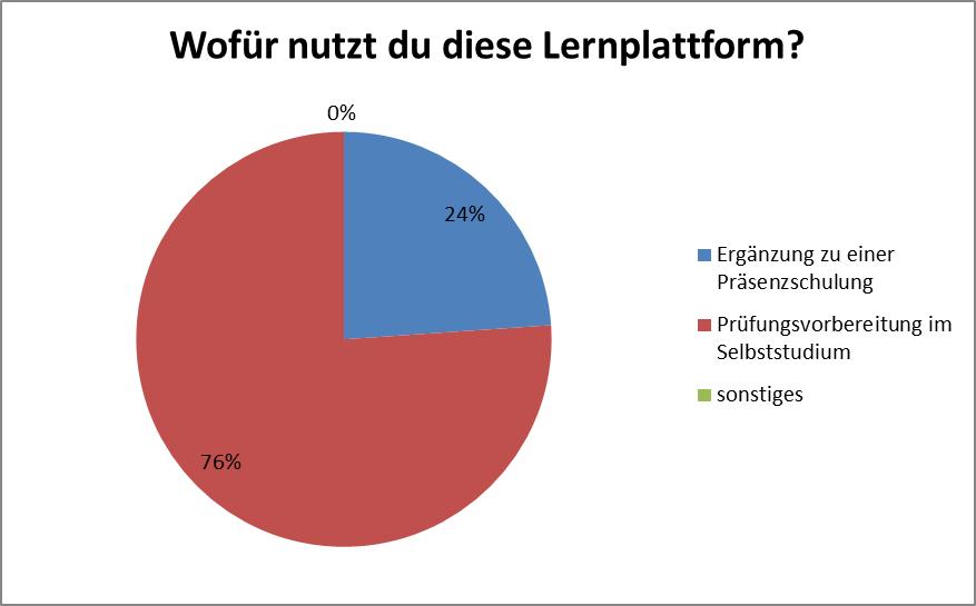 1_nutzung_lernplattform