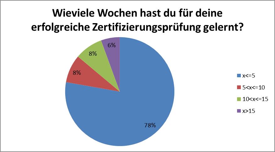 2_1_lerndauer_lernplattform