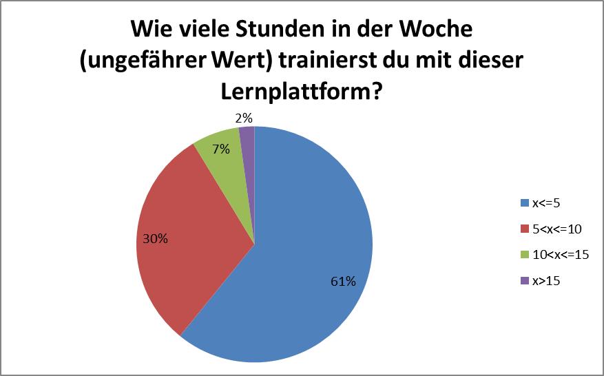2_trainingszeit_lernplattform
