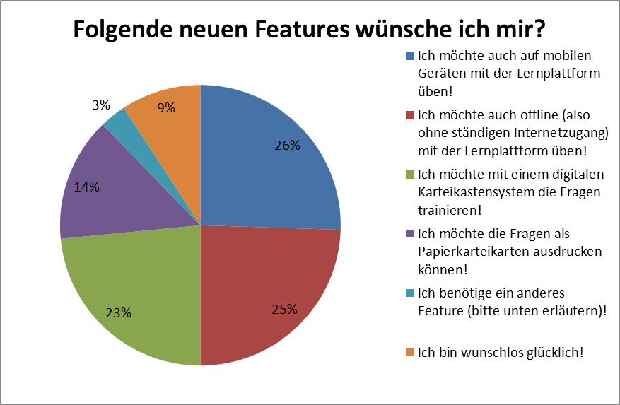 6_gewuenschte_features_lernplattform